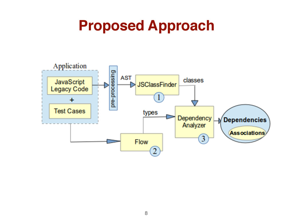 Proposed Approach 8