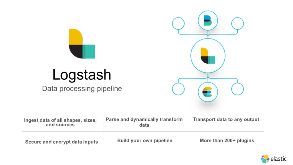Logstash Data processing pipeline Ingest data o...