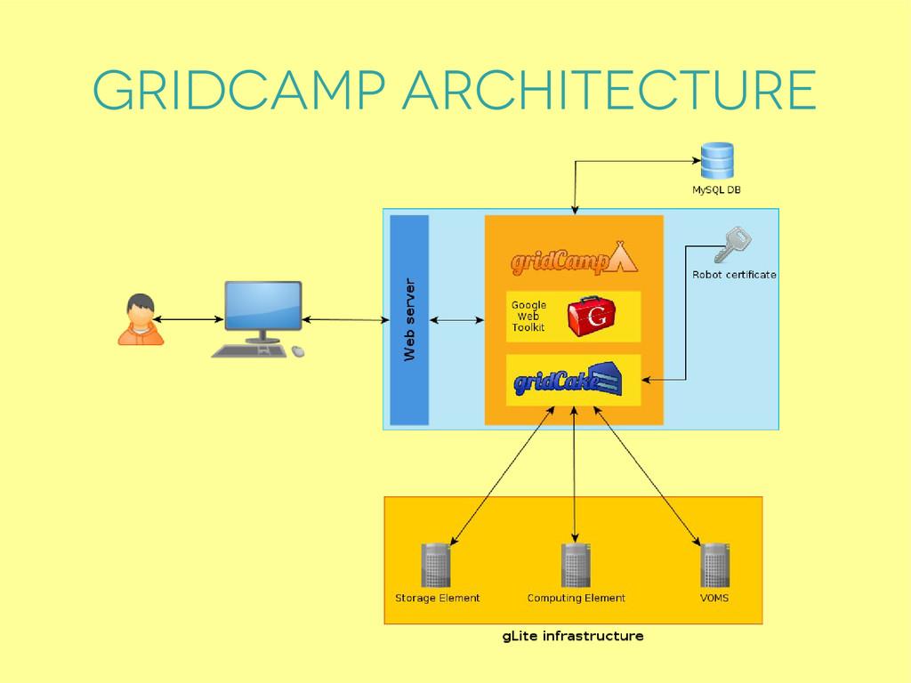 Gridcamp architecture