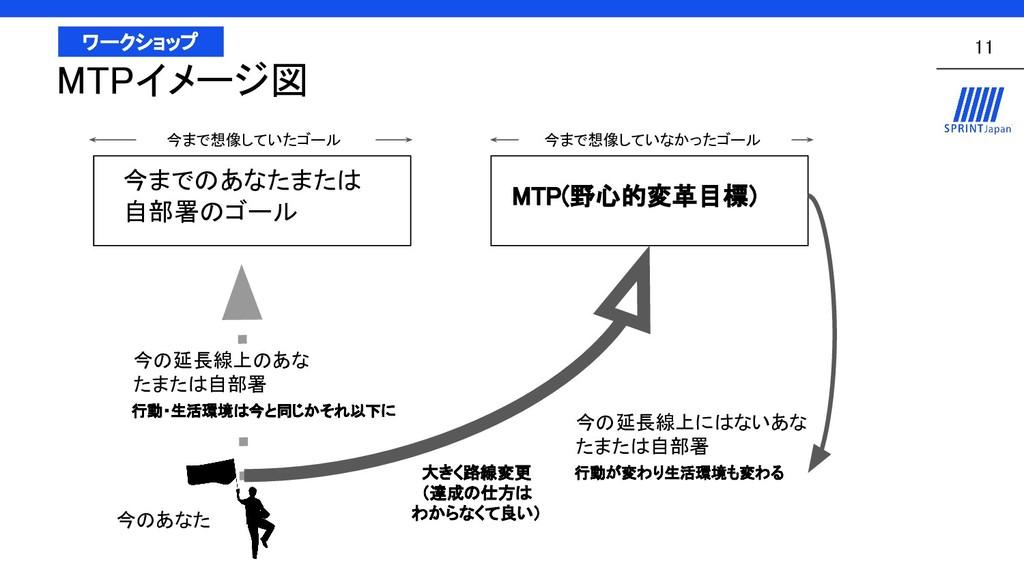 11 ワークショップ MTPイメージ図 今までのあなたまたは 自部署のゴール MTP(野心的変...