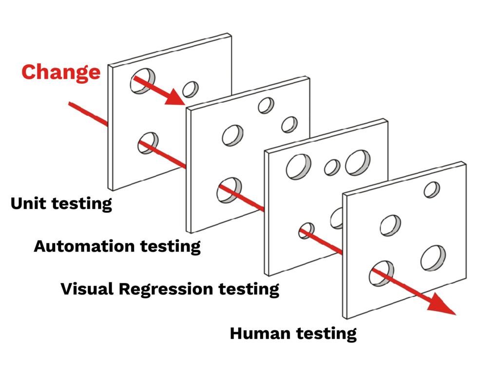 Unit testing Automation testing Visual Regressi...