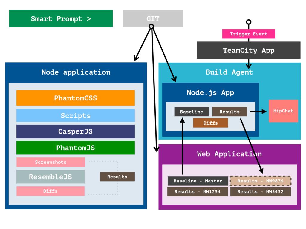 Smart Prompt > Build Agent Node application Pha...