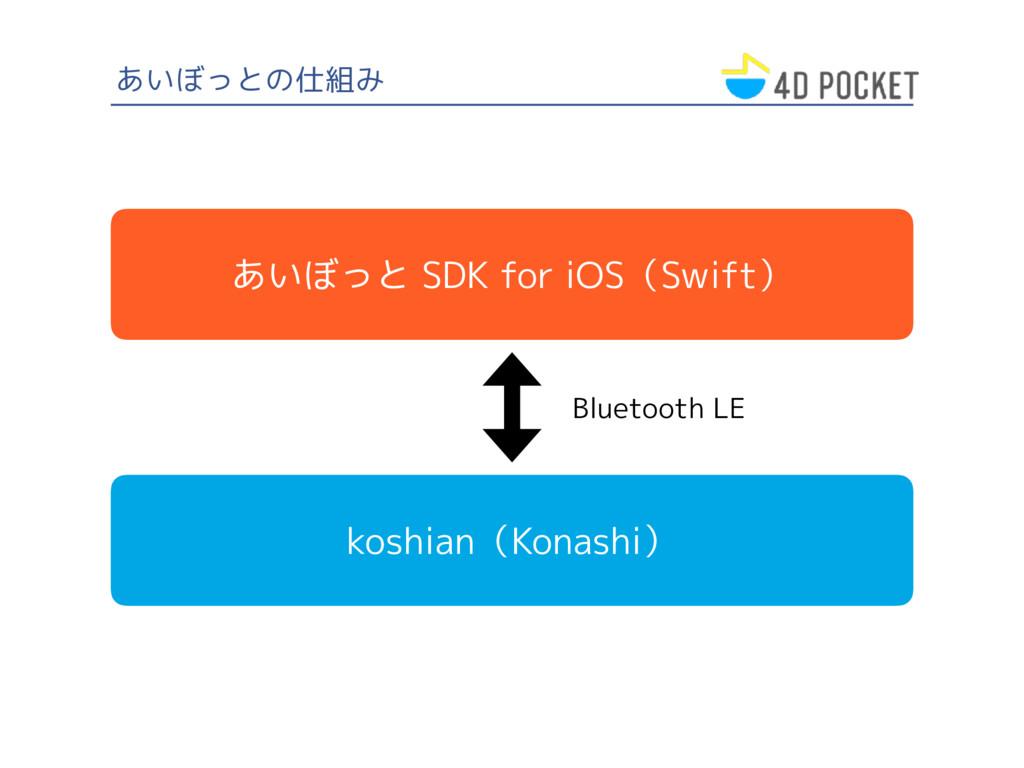 あいぼっとの仕組み あいぼっと SDK for iOS(Swift) koshian(Kona...