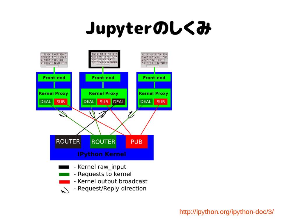 Jupyterのしくみ http://ipython.org/ipython-doc/3/