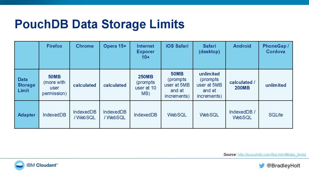 @BradleyHolt! PouchDB Data Storage Limits Firef...