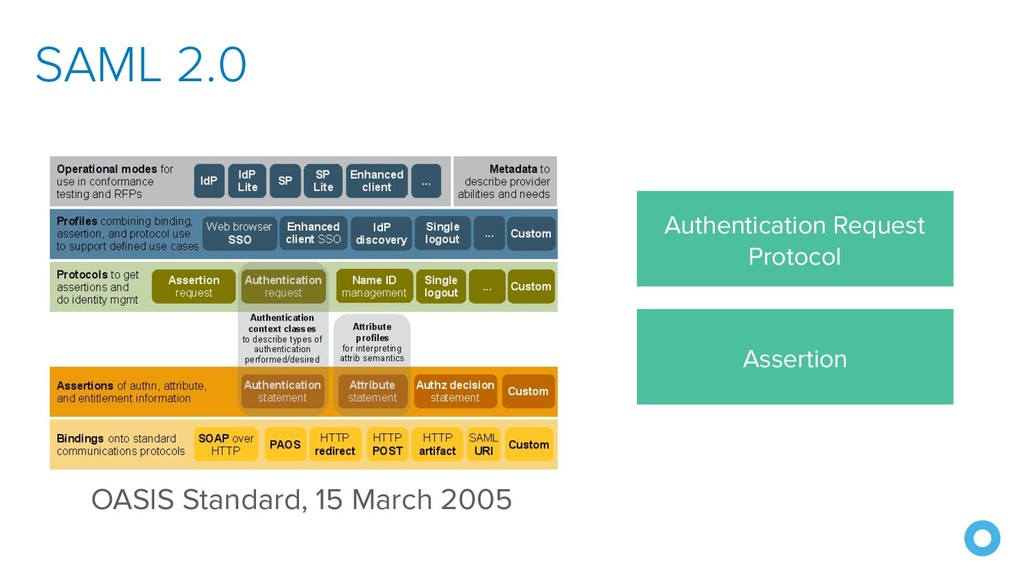 SAML 2.0 OASIS Standard, 15 March 2005 Authenti...