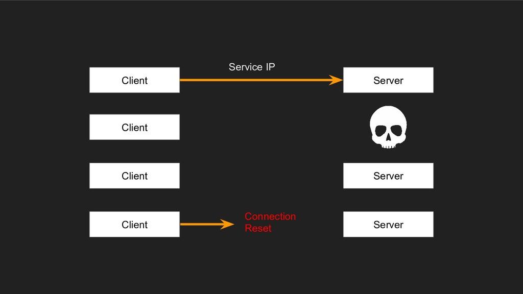 Client Server Client Client Server Client Serve...
