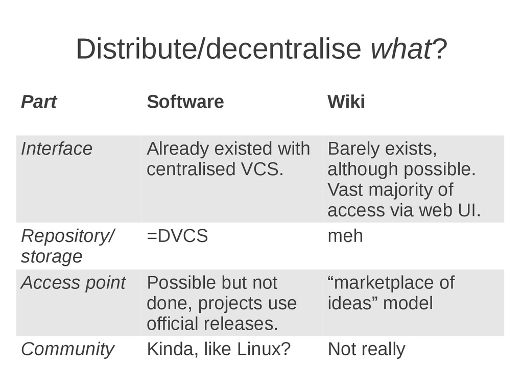 Distribute/decentralise what? Part Software Wik...