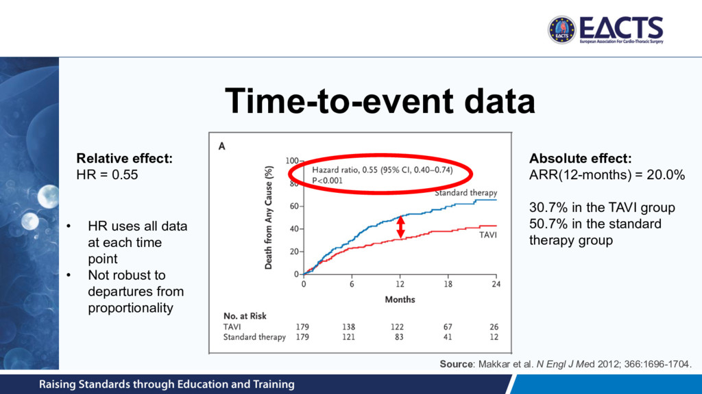 Time-to-event data Relative effect: HR = 0.55 A...
