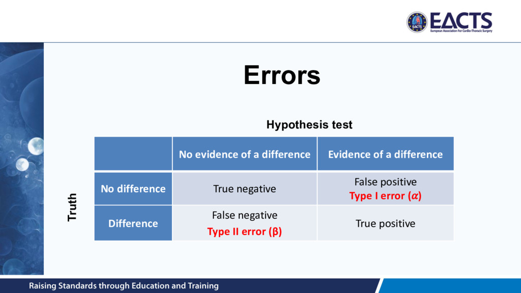 Errors No evidence of a difference Evidence of ...