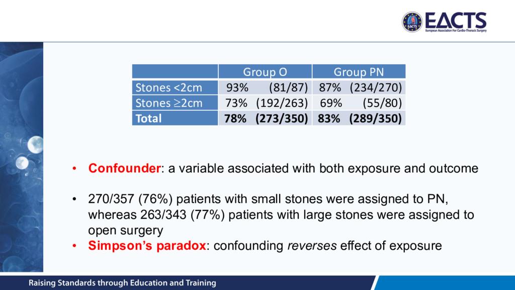 Group O Group PN Stones <2cm 93% (81/87) 87% (2...