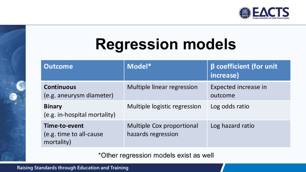 Regression models Outcome Model* β coefficient ...