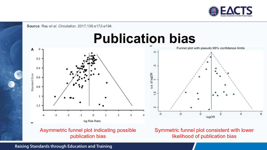Publication bias Asymmetric funnel plot indicat...