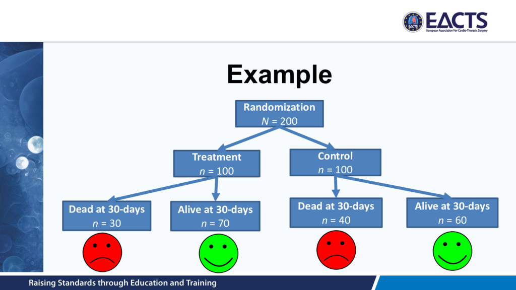 Example Randomization N = 200 Treatment n = 100...