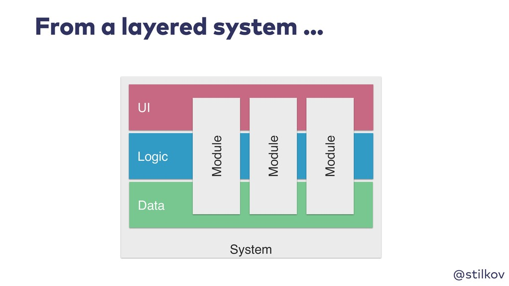 @stilkov From a layered system … System Logic D...