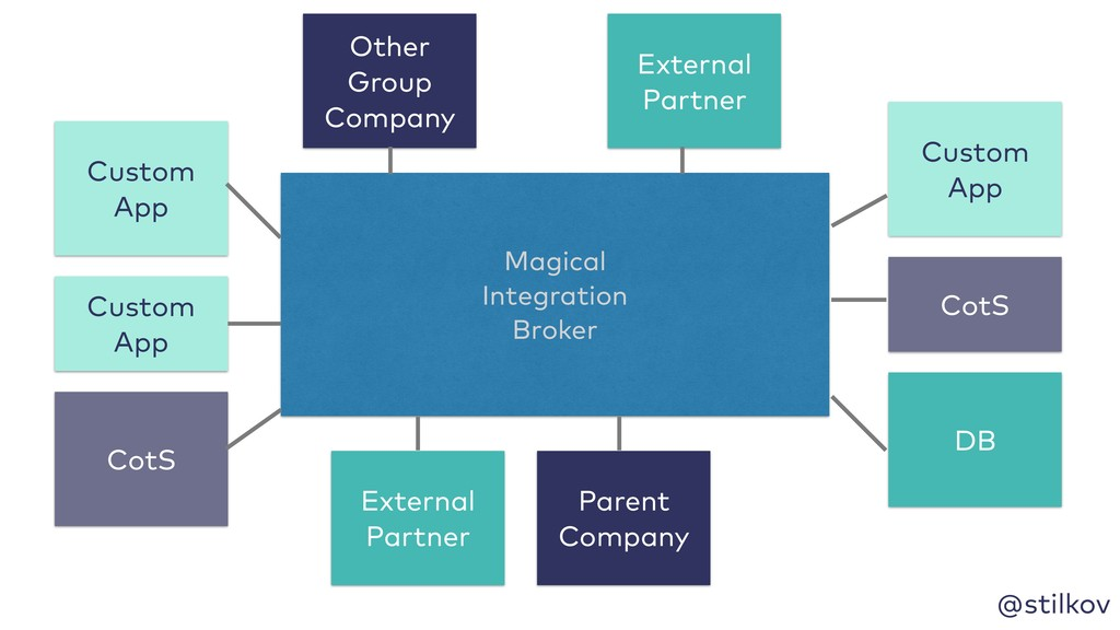 @stilkov Magical Integration Broker Custom App ...