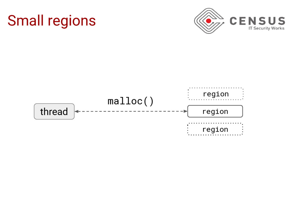 region region region thread malloc() Small regi...
