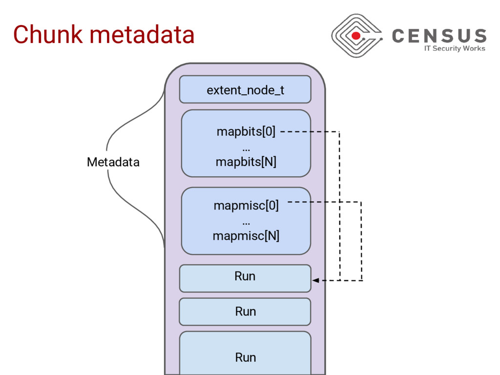 Chunk metadata extent_node_t Run mapbits[0] … m...