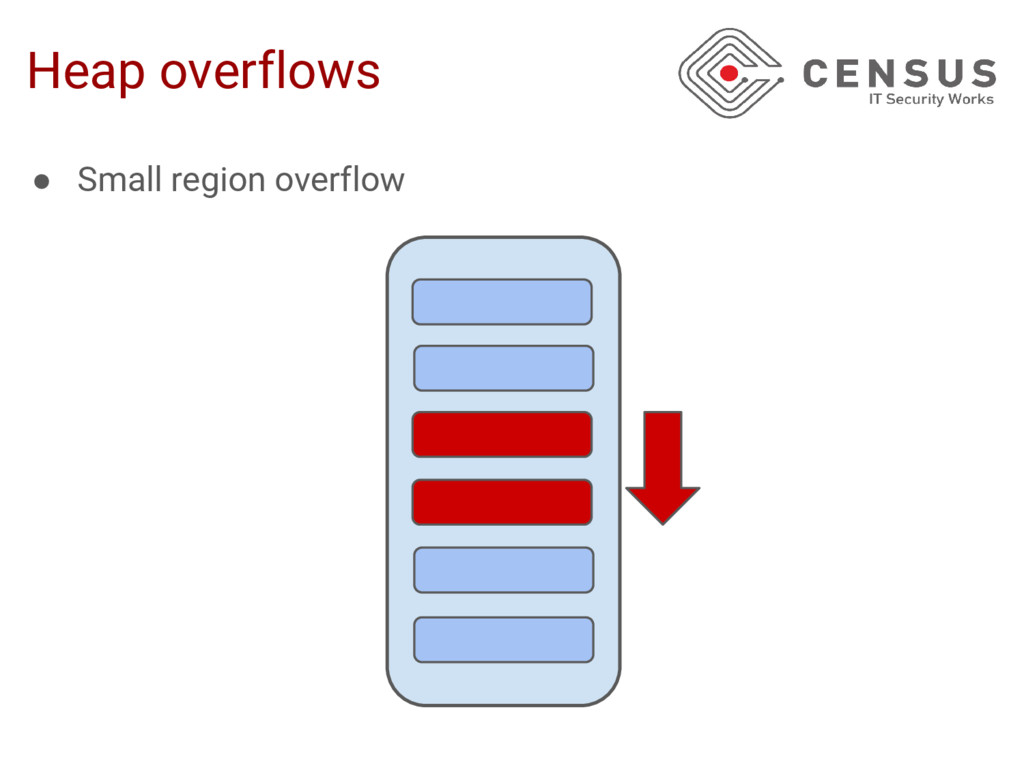 Heap overflows ● Small region overflow