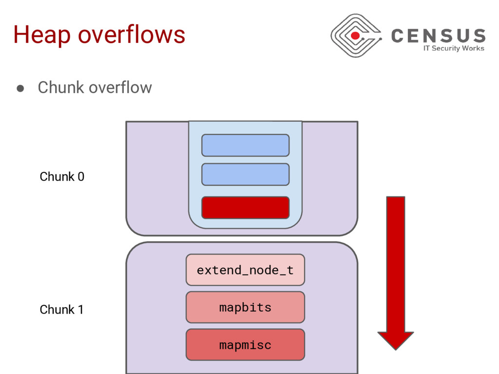 Heap overflows ● Chunk overflow extend_node_t m...