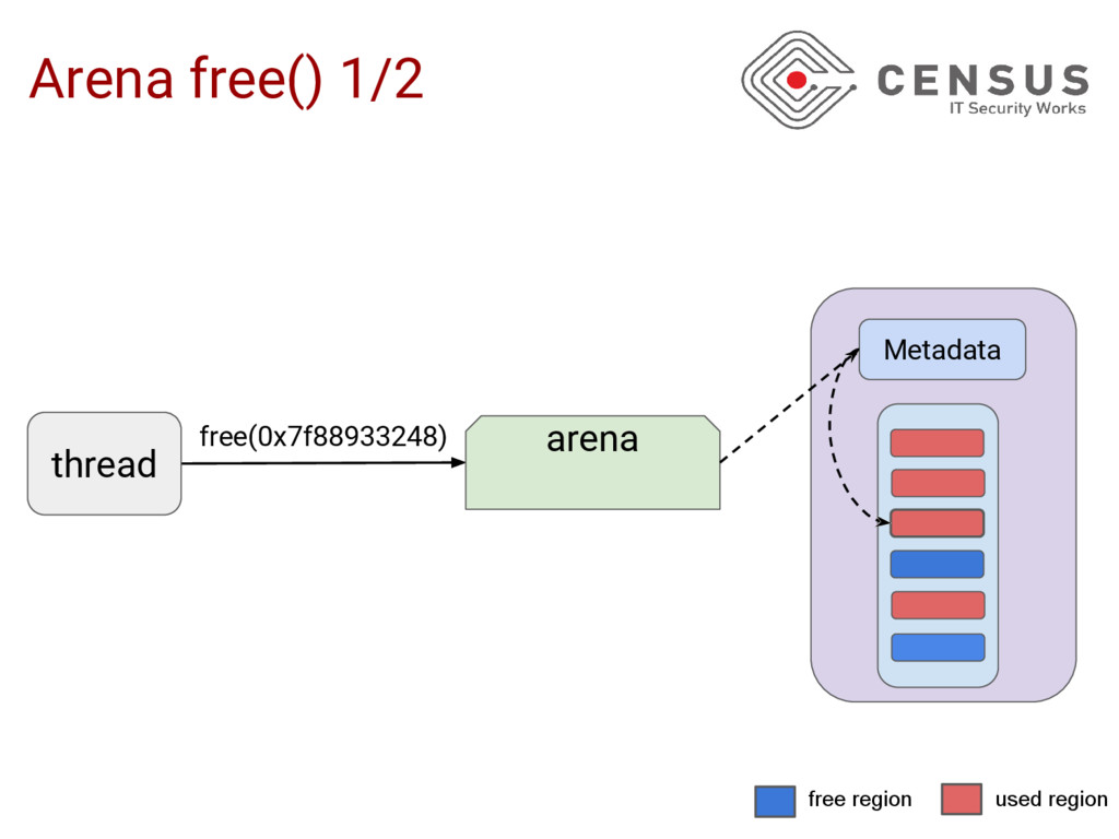 Arena free() 1/2 free(0x7f88933248) thread aren...