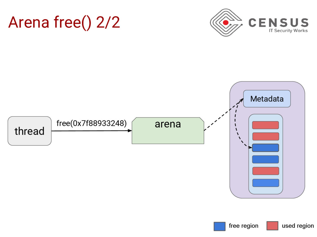 Arena free() 2/2 free(0x7f88933248) thread aren...