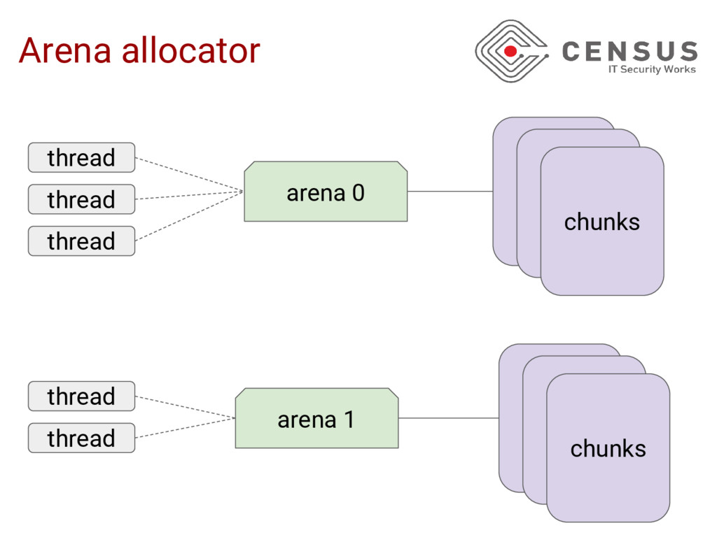 Arena allocator thread arena 0 arena 1 thread t...