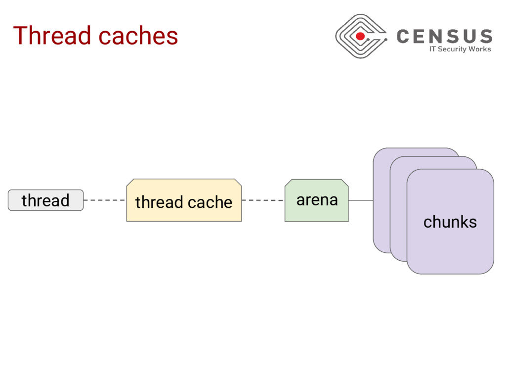 Thread caches arena thread chunks thread cache