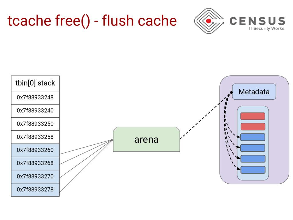 tcache free() - flush cache arena Metadata tbin...