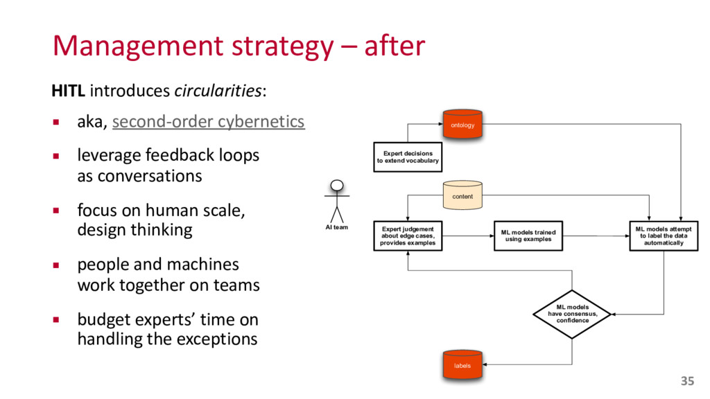 Management strategy – after HITL in...