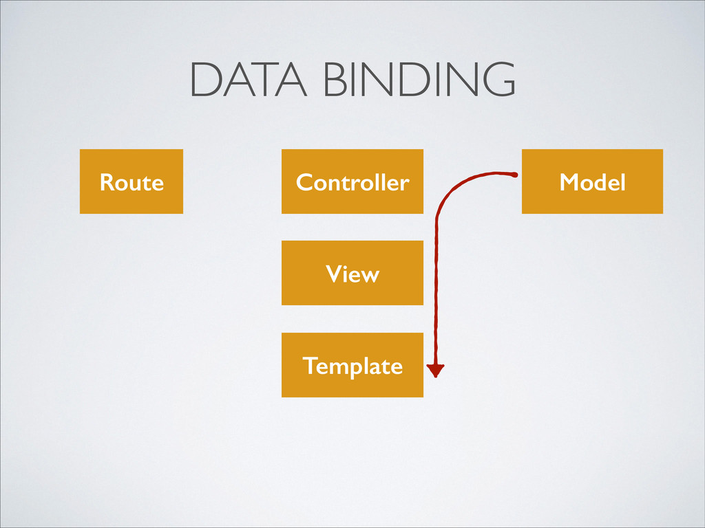 DATA BINDING Route View Model Controller Templa...