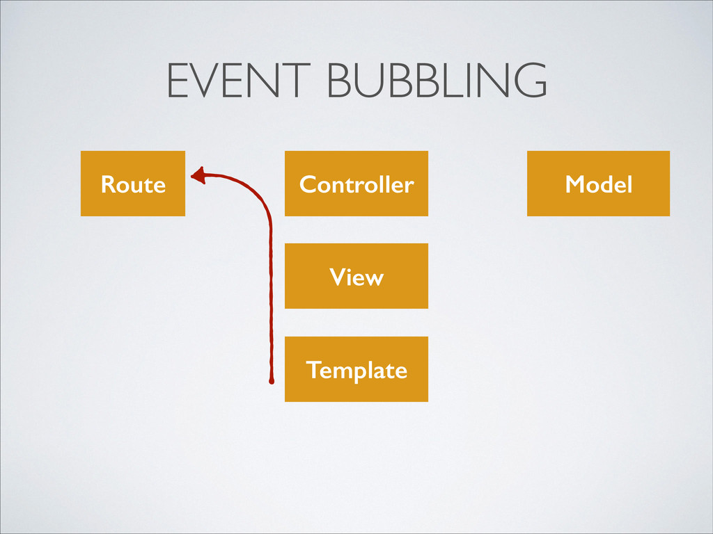 EVENT BUBBLING View Model Controller Template R...