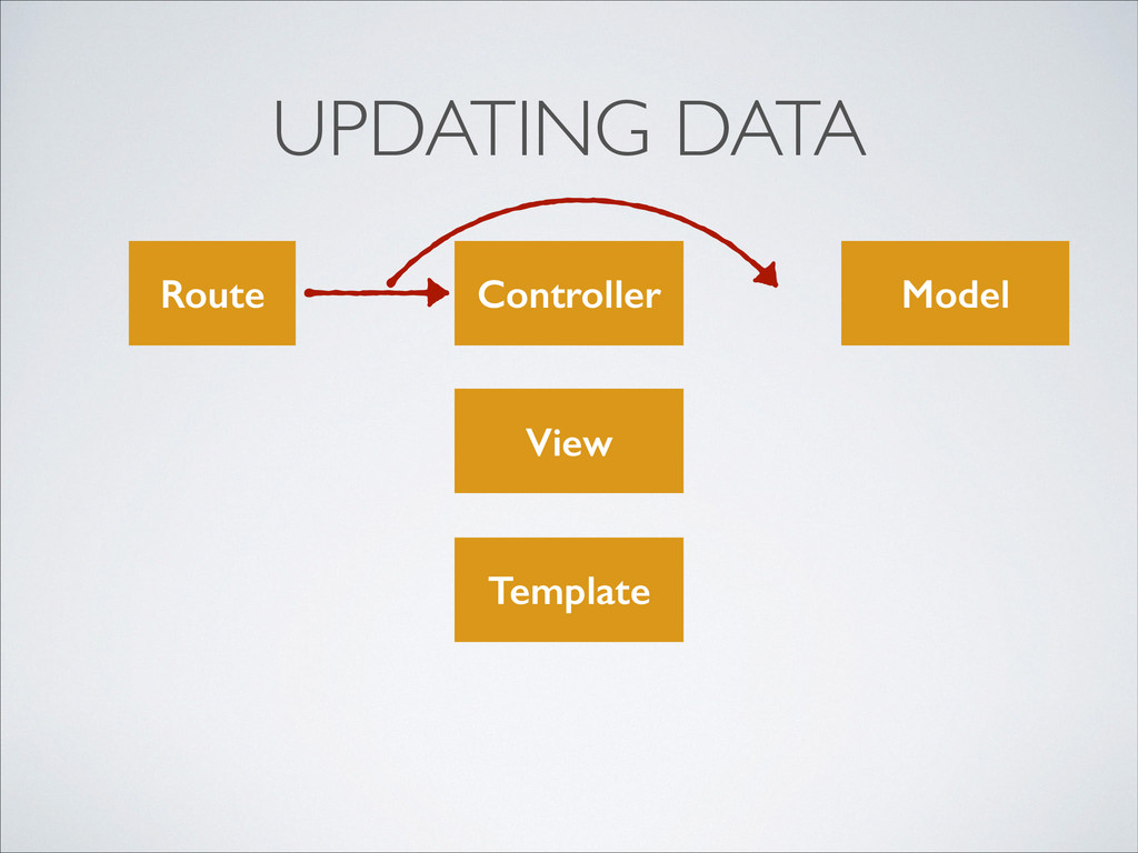 UPDATING DATA View Controller Template Model Ro...