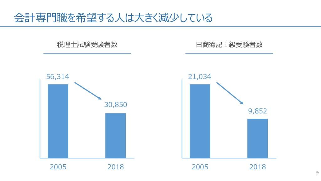 会計専門職を希望する人は大きく減少している 9 税理士試験受験者数 2005 2018 56,...