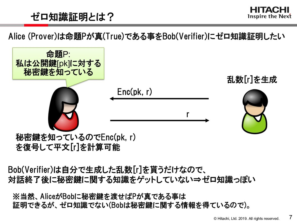 © Hitachi, Ltd. 2019. All rights reserved. 7 ゼロ...