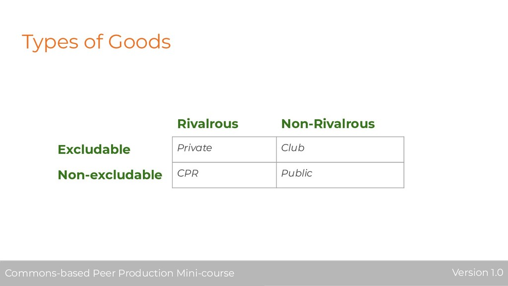 Types of Goods Rivalrous Non-Rivalrous Excludab...