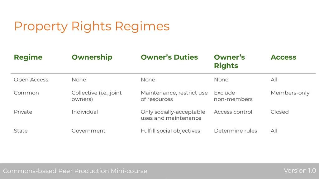 Property Rights Regimes Regime Ownership Owner'...