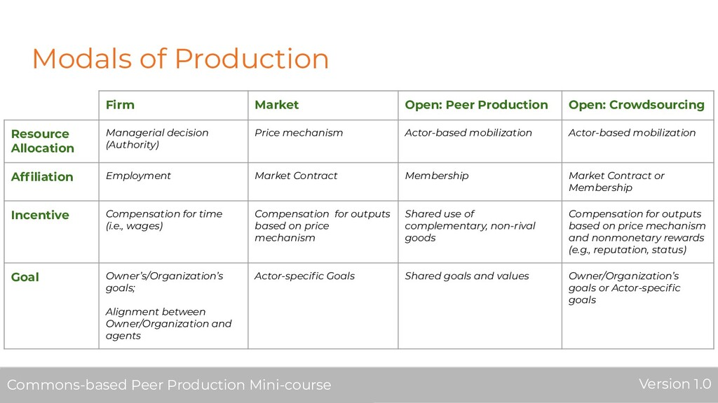 Modals of Production Firm Market Open: Peer Pro...