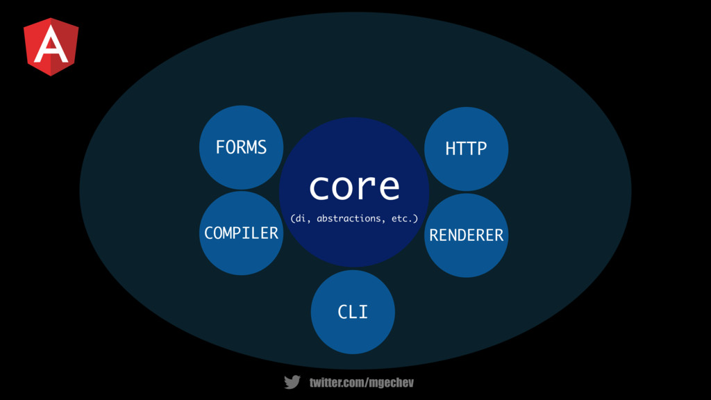 twitter.com/mgechev CLI core (di, abstractions,...