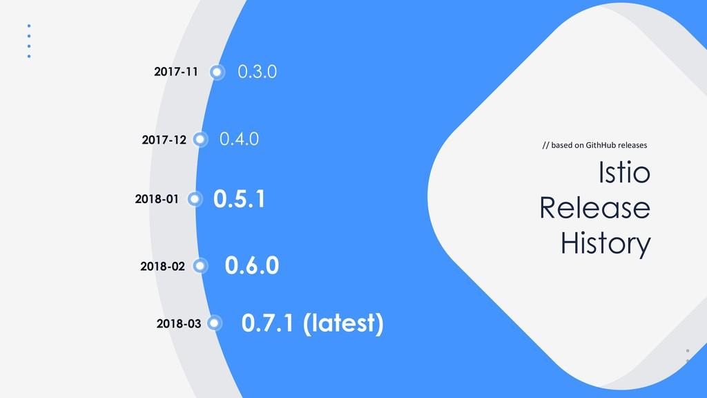 Istio Release History // based on GithHub relea...