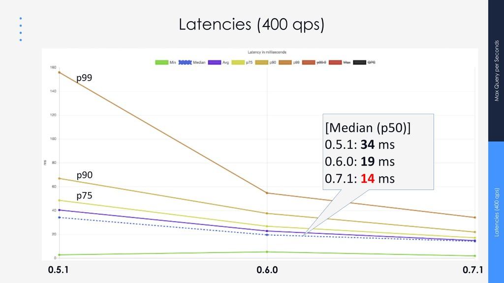 Max Query per Seconds Latencies (400 qps) 0.5.1...