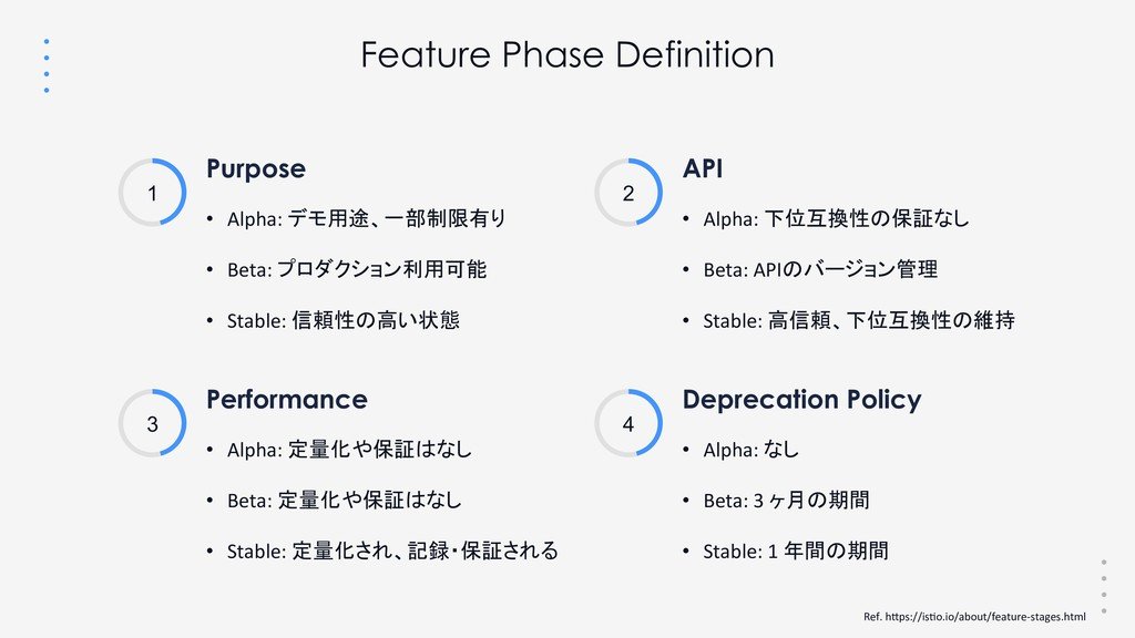 • Alpha: デモ用途、一部制限有り • Beta: プロダクション利用可能 • S...