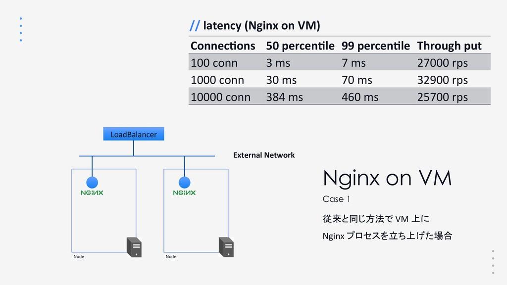 // latency (Nginx on VM) Nginx on VM 従来と同じ方法で V...
