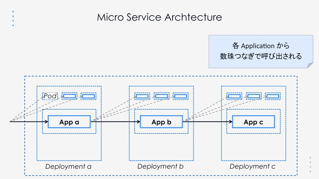 Micro Service Archtecture App a App b App c Dep...