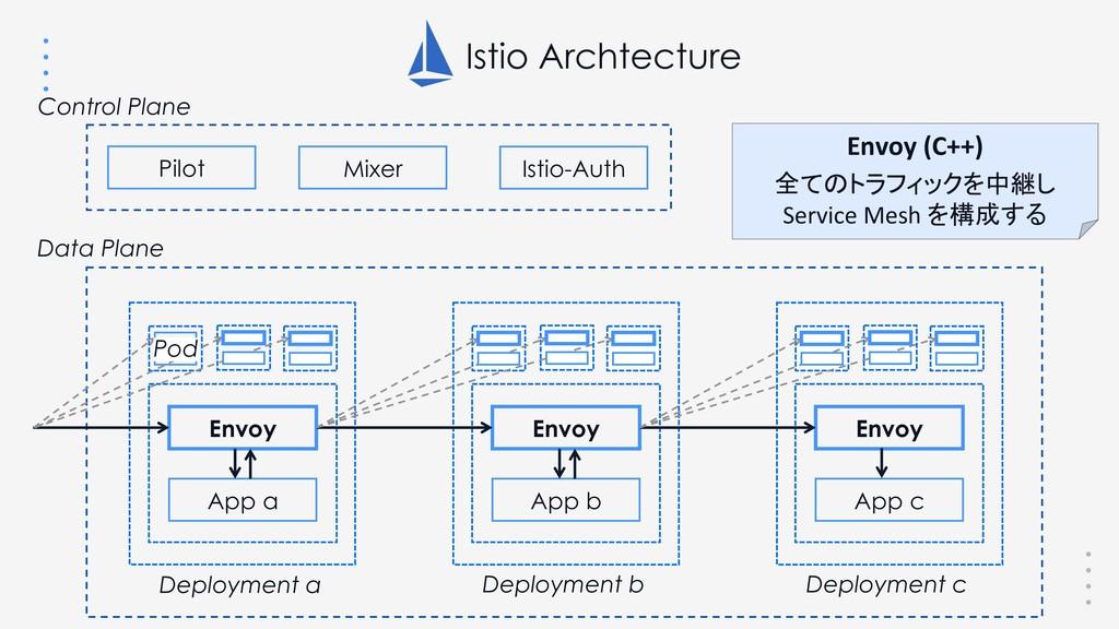 Istio Archtecture Pilot Mixer Istio-Auth Envoy ...