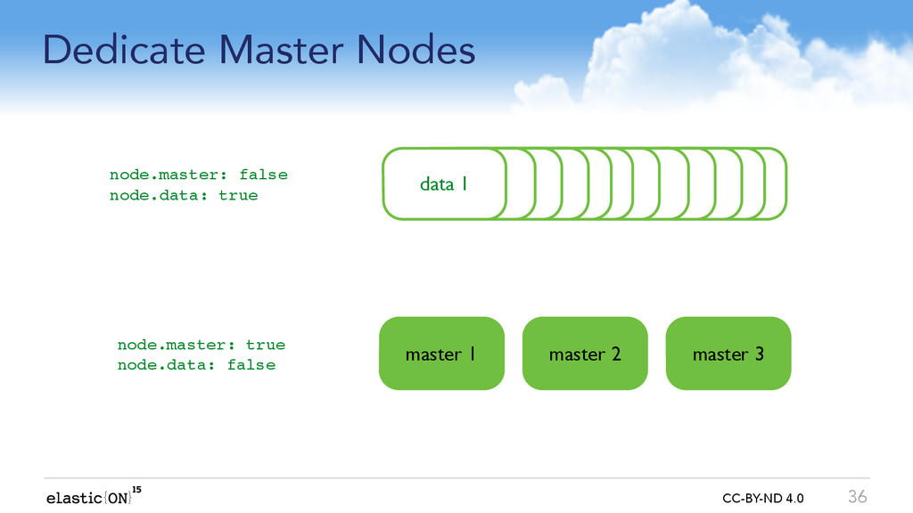 { } CC-BY-ND 4.0 Dedicate Master Nodes 36 node ...