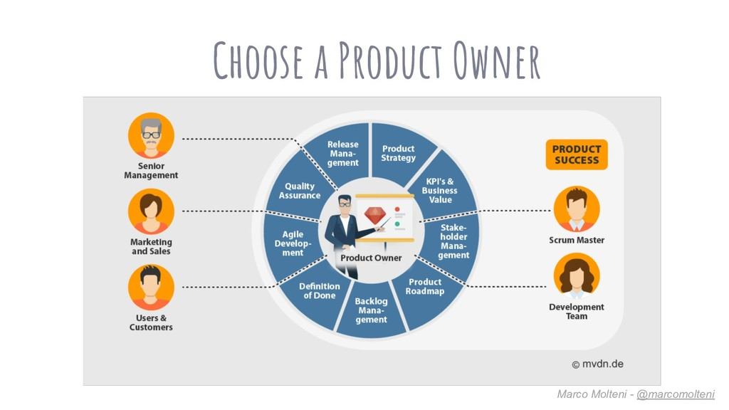 Choose a Product Owner Marco Molteni - @marcomo...