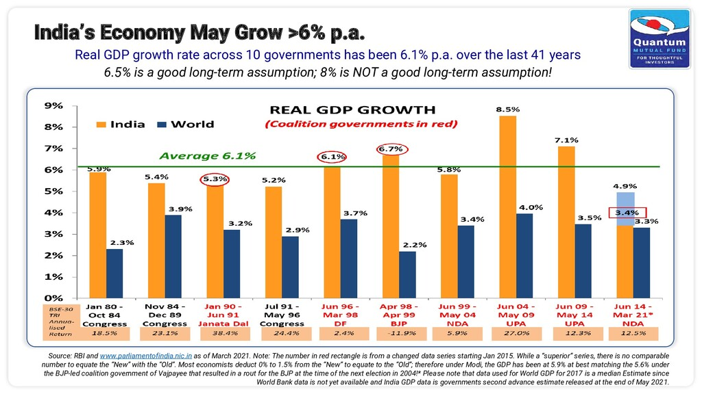 India's Economy May Grow >6% p.a. Real GDP grow...