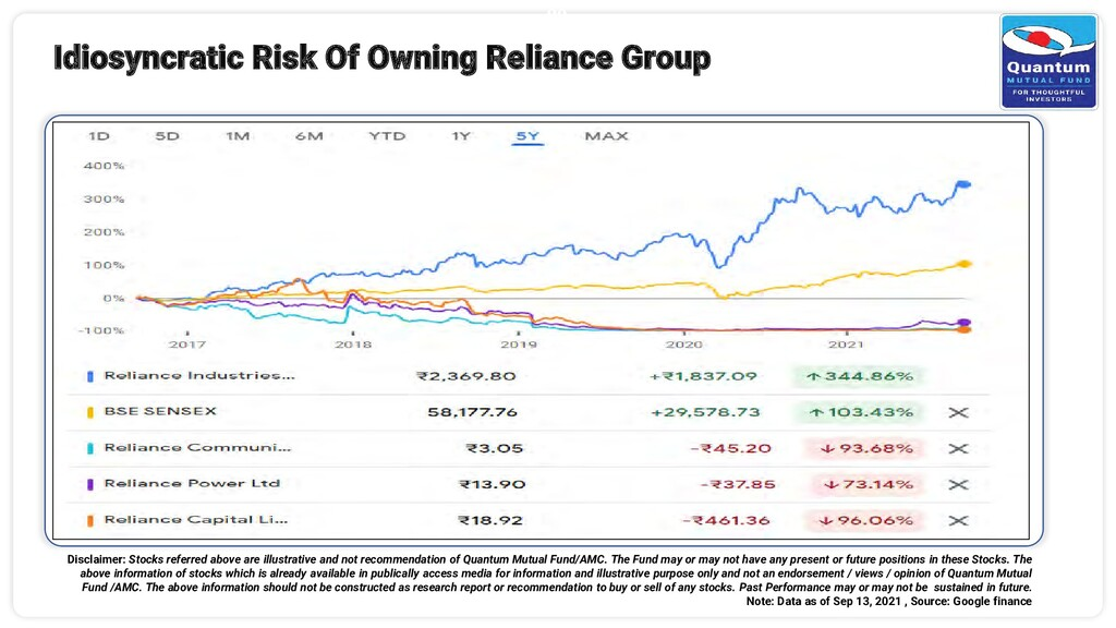 20 Idiosyncratic Risk Of Owning Reliance Group ...