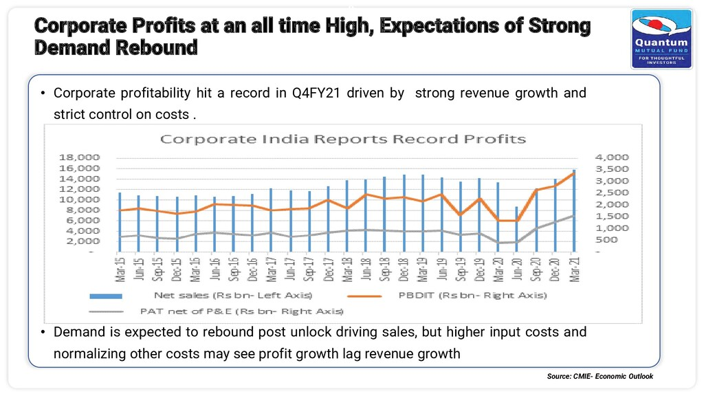 3 Corporate Profits at an all time High, Expect...